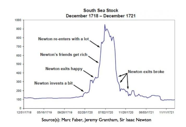 newton graph